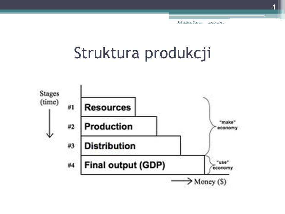 Arkadiusz Sieroń 2017-04-07 Struktura produkcji