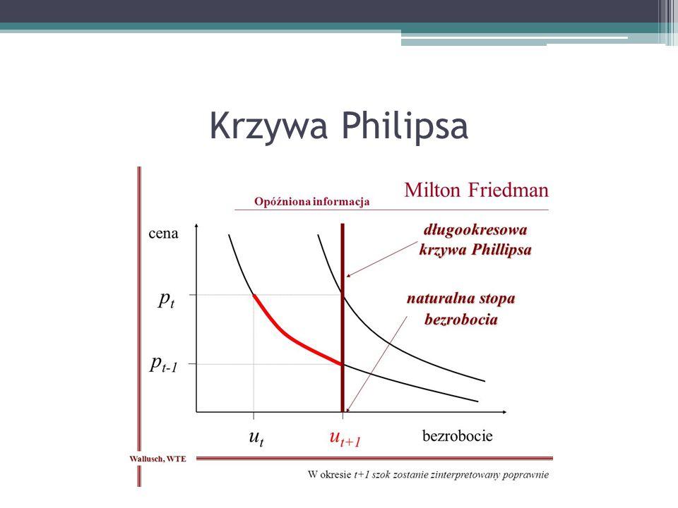 Krzywa Philipsa