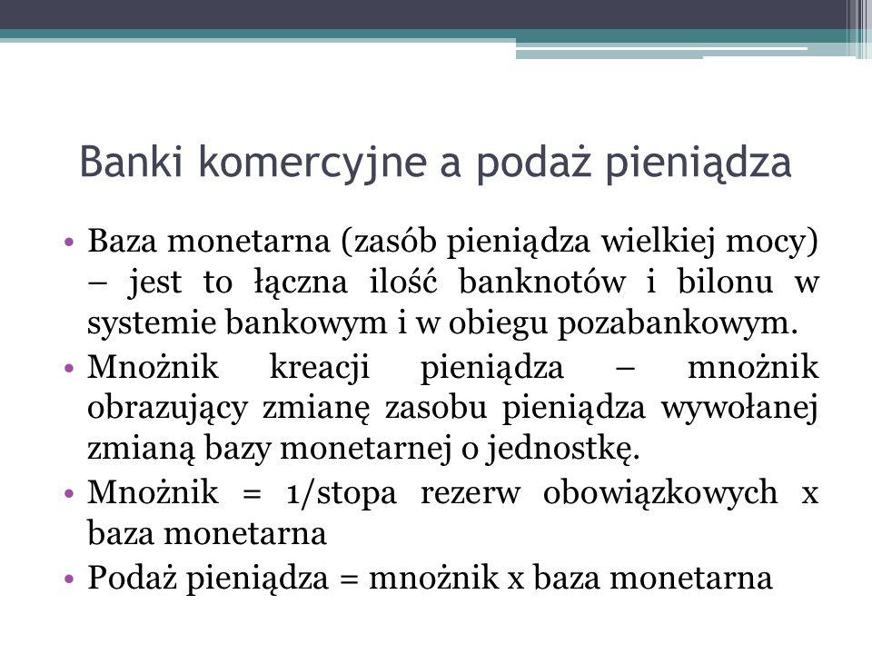 Banki komercyjne a podaż pieniądza