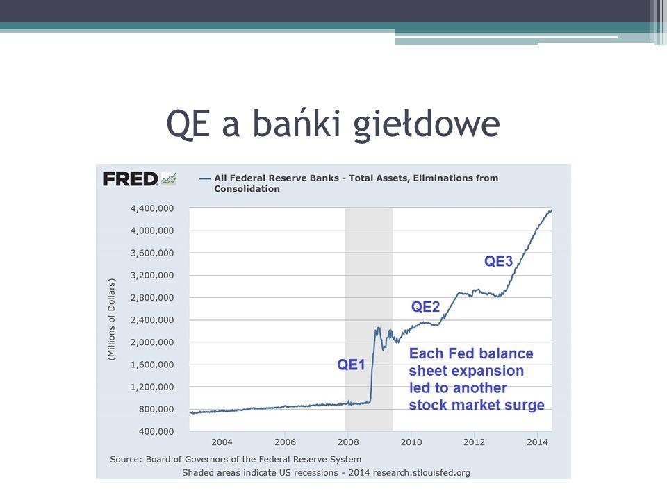 QE a bańki giełdowe
