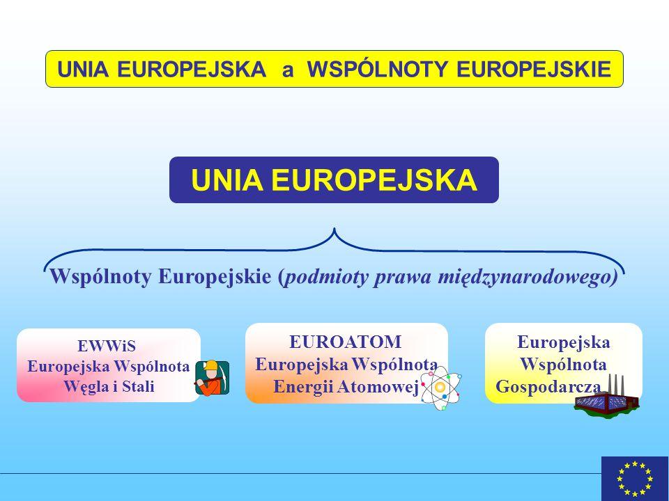 UNIA EUROPEJSKA a WSPÓLNOTY EUROPEJSKIE
