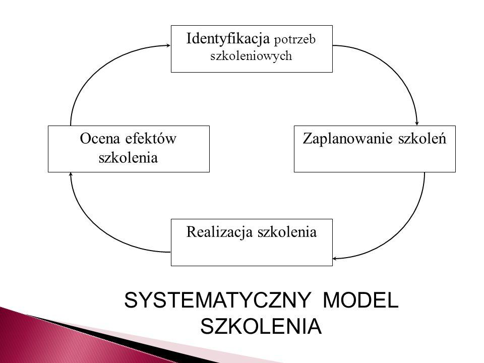 SYSTEMATYCZNY MODEL SZKOLENIA
