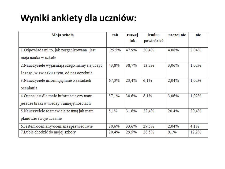 Wyniki ankiety dla uczniów: