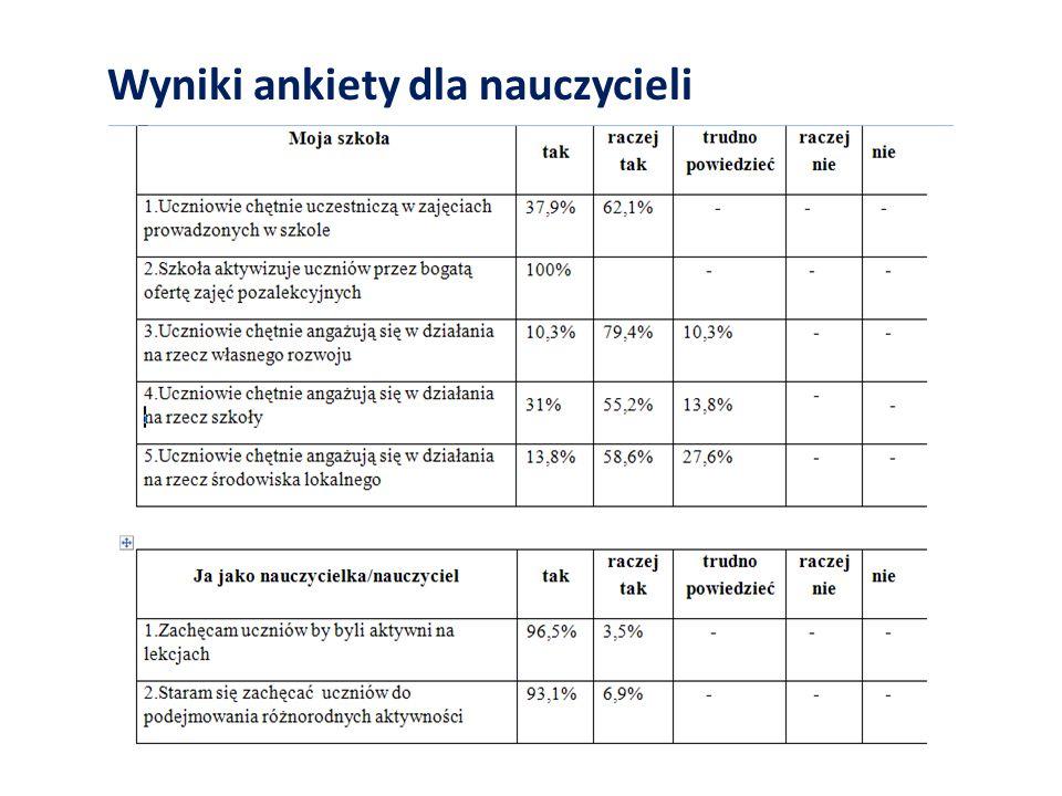 Wyniki ankiety dla nauczycieli