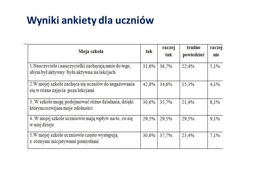 Wyniki ankiety dla uczniów