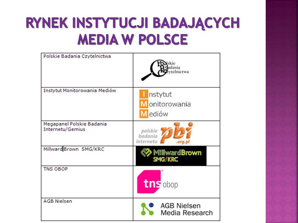 Rynek Instytucji Badających media w Polsce