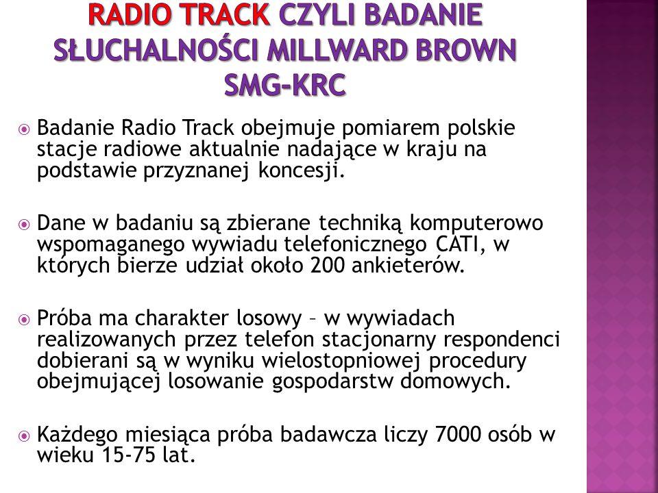 Radio track czyli badanie słuchalności Millward Brown SMG-KRC