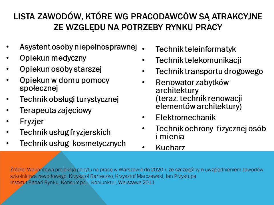 Lista zawodów, które wg pracodawców są atrakcyjne ze względu na potrzeby rynku pracy