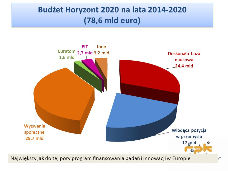 Budżet Horyzont 2020 na lata 2014-2020 (78,6 mld euro)