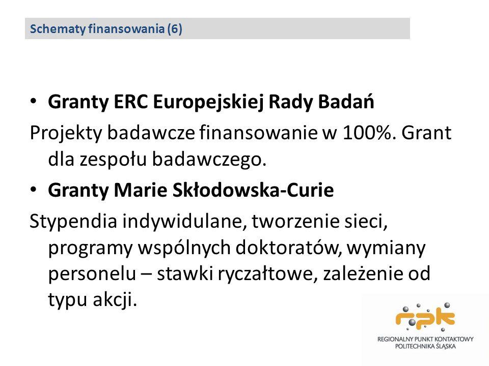 Granty ERC Europejskiej Rady Badań