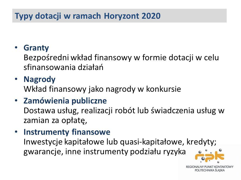 Typy dotacji w ramach Horyzont 2020