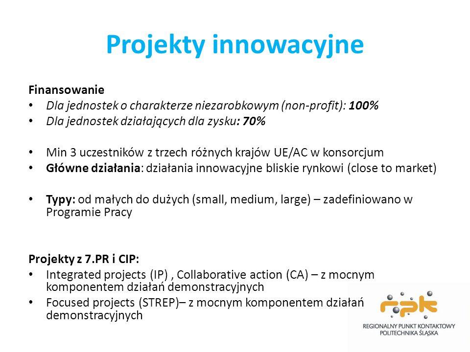 Projekty innowacyjne Finansowanie