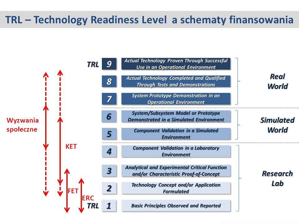 TRL – Technology Readiness Level a schematy finansowania