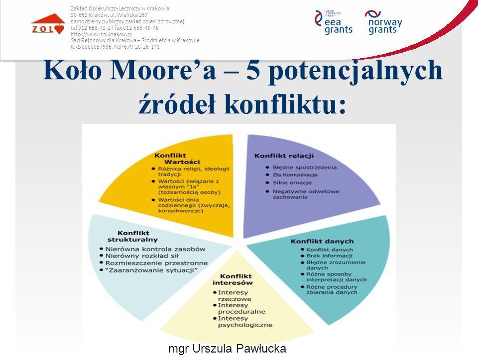Koło Moore'a – 5 potencjalnych źródeł konfliktu: