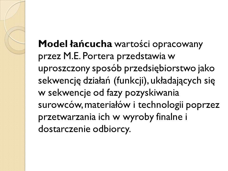 Model łańcucha wartości opracowany przez M. E