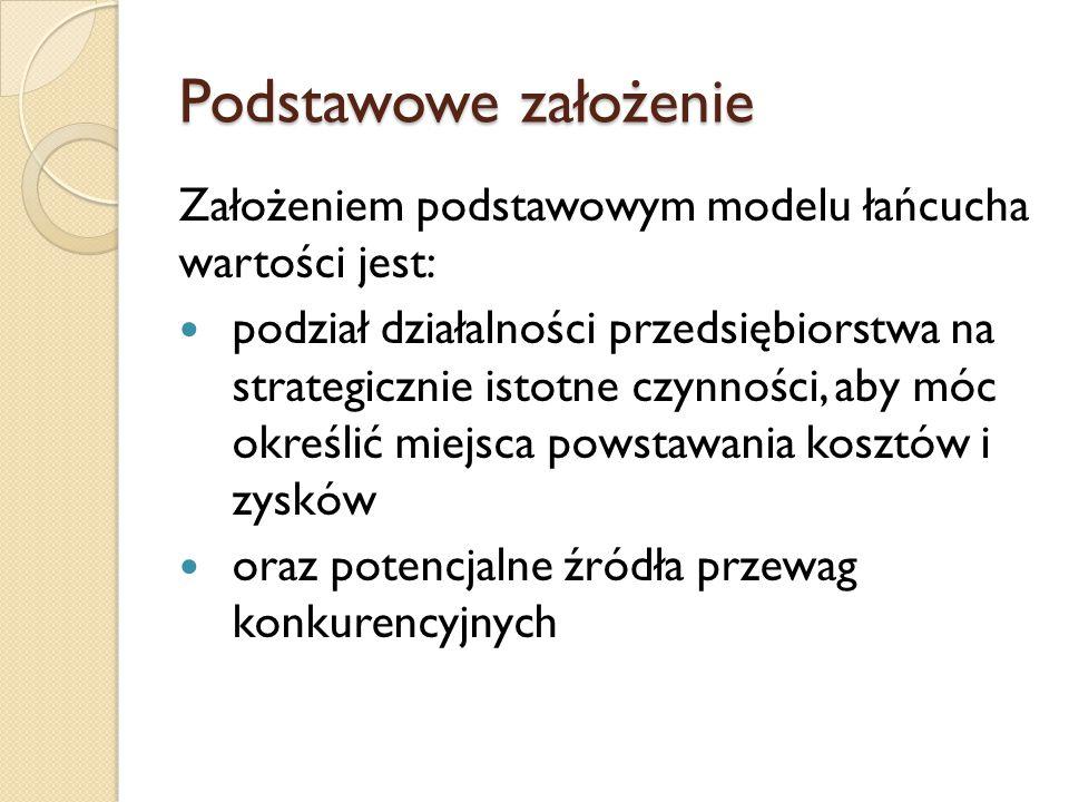 Podstawowe założenie Założeniem podstawowym modelu łańcucha wartości jest: