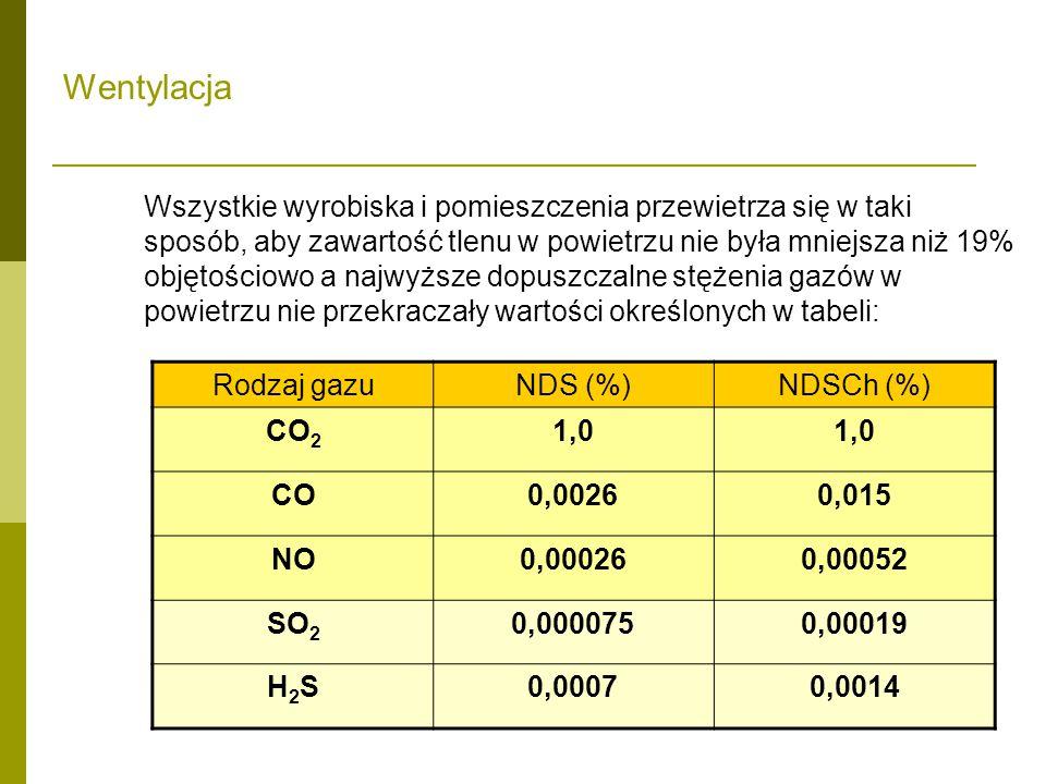 Wentylacja Rodzaj gazu NDS (%) NDSCh (%) CO2 1,0 CO 0,0026 0,015 NO
