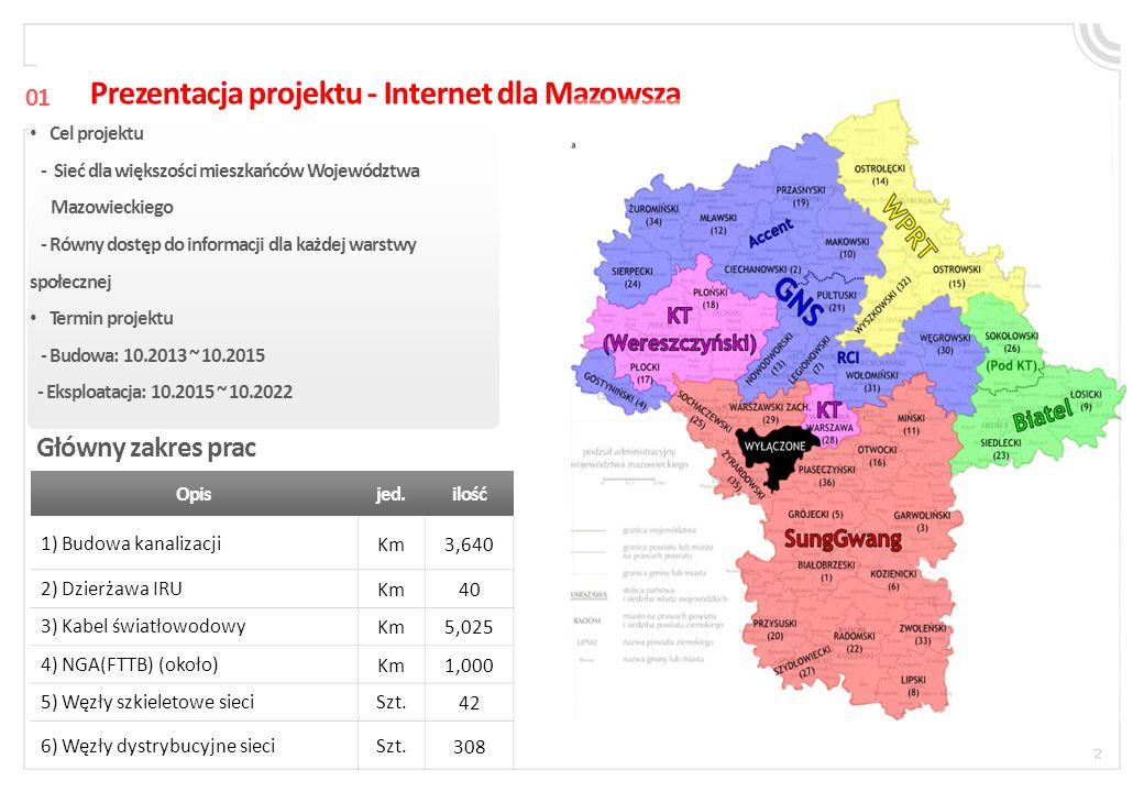 Prezentacja projektu - Internet dla Mazowsza
