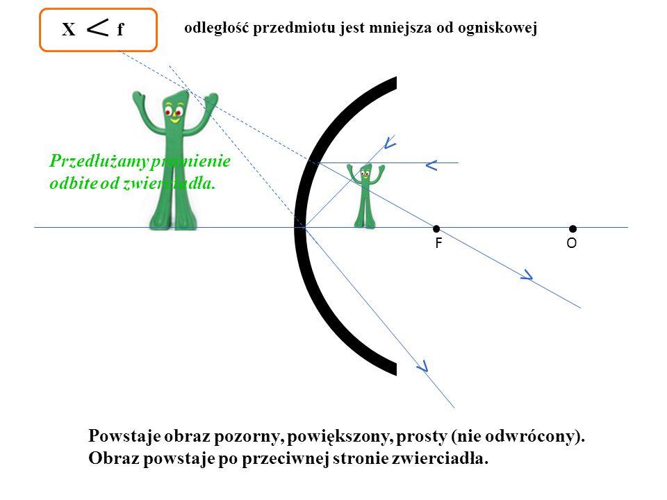 ˂ ˂ ˂ ˂ X f Przedłużamy promienie odbite od zwierciadła.