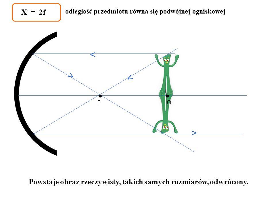 X = 2f odległość przedmiotu równa się podwójnej ogniskowej.