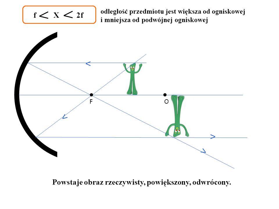 ˂ ˂ ˂ ˂ f X 2f Powstaje obraz rzeczywisty, powiększony, odwrócony.