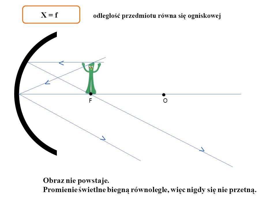 X = f odległość przedmiotu równa się ogniskowej. ˂ ˂ F. O. ˂ ˂