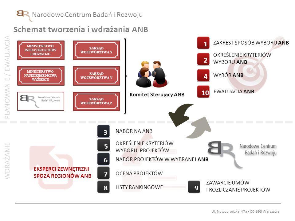 Schemat tworzenia i wdrażania ANB