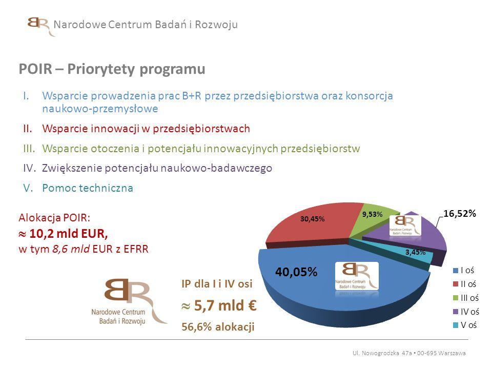 POIR – Priorytety programu