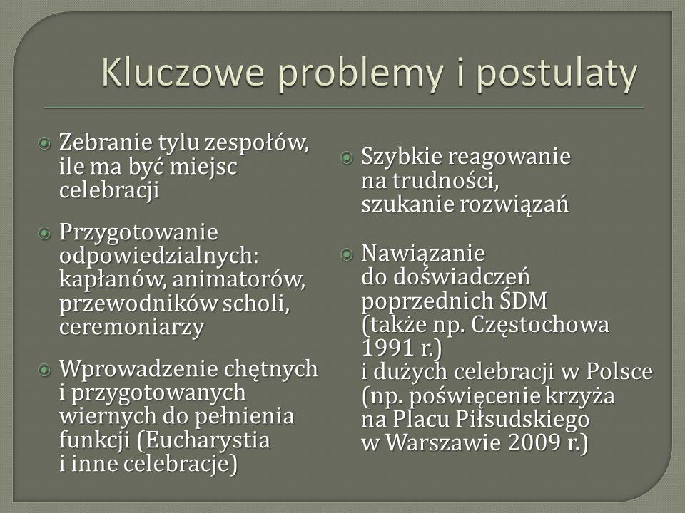 Kluczowe problemy i postulaty