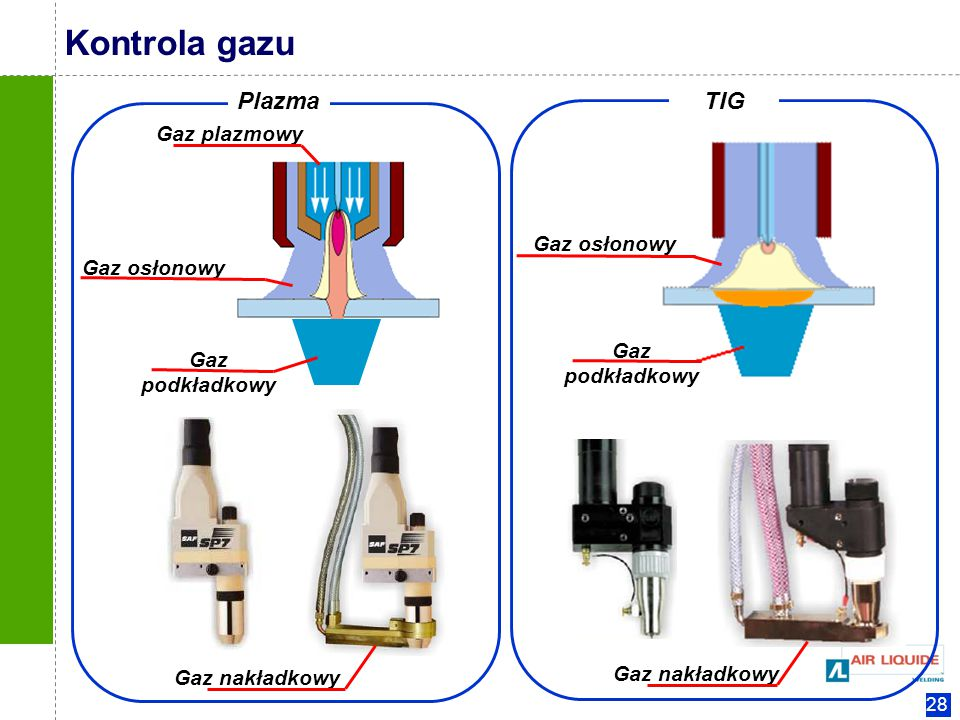 Kontrola gazu Plazma TIG Gaz plazmowy Gaz osłonowy Gaz osłonowy