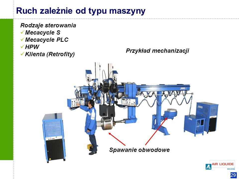 Ruch zależnie od typu maszyny