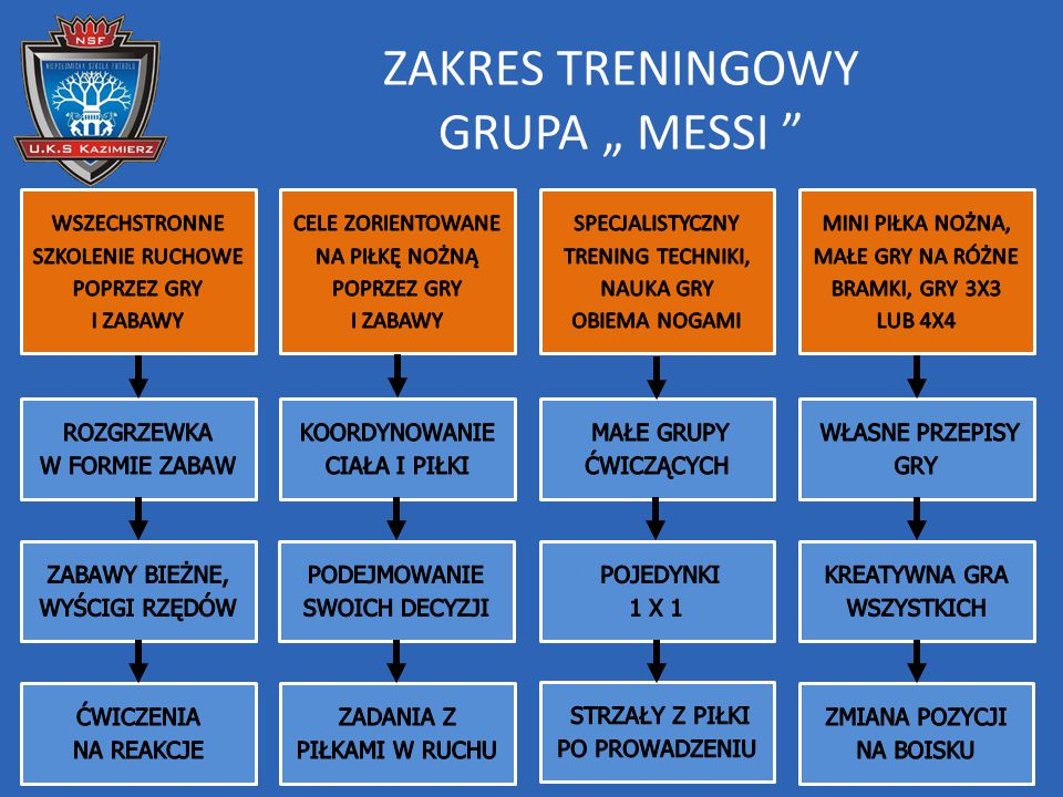 """ZAKRES TRENINGOWY GRUPA """" MESSI"""