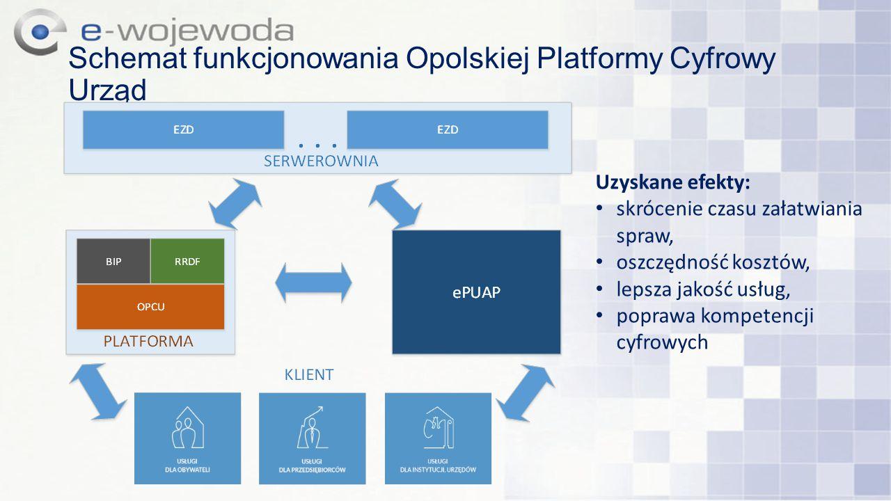 Schemat funkcjonowania Opolskiej Platformy Cyfrowy Urząd