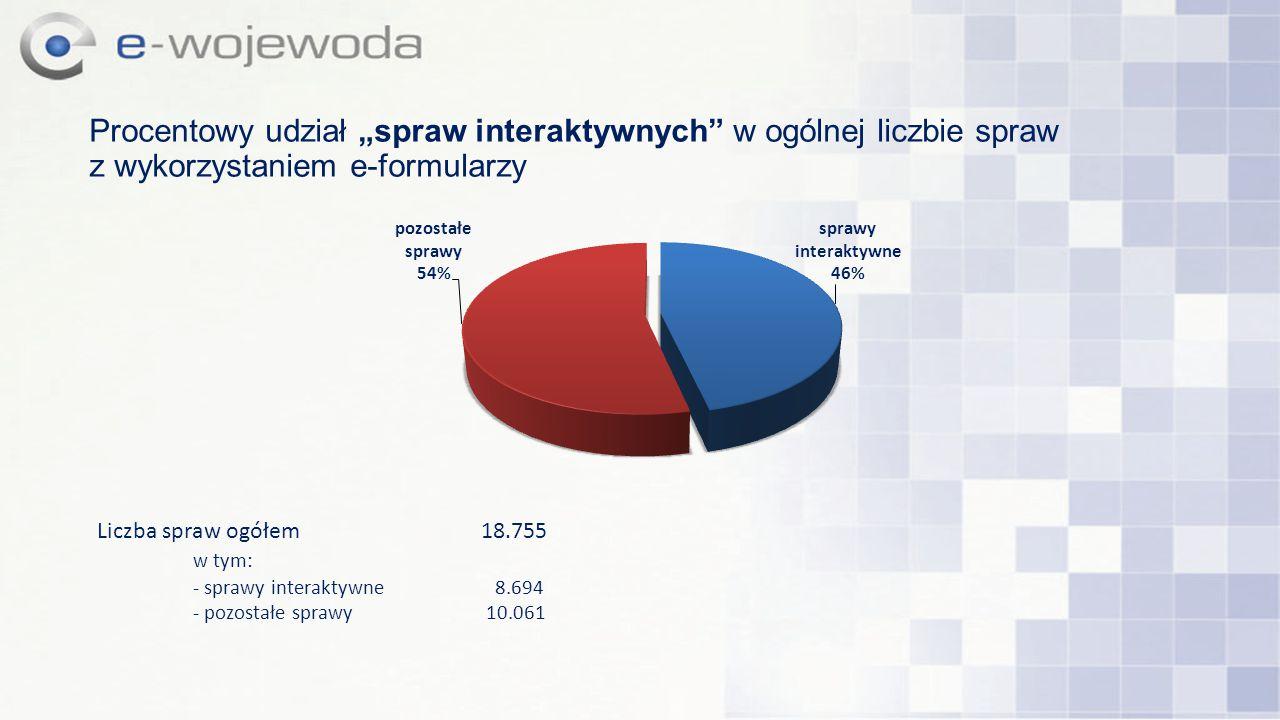 """Procentowy udział """"spraw interaktywnych w ogólnej liczbie spraw z wykorzystaniem e-formularzy"""