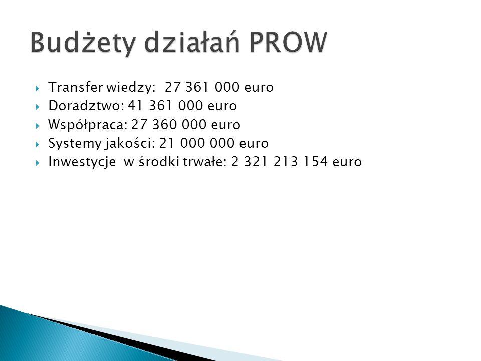 Budżety działań PROW Transfer wiedzy: 27 361 000 euro