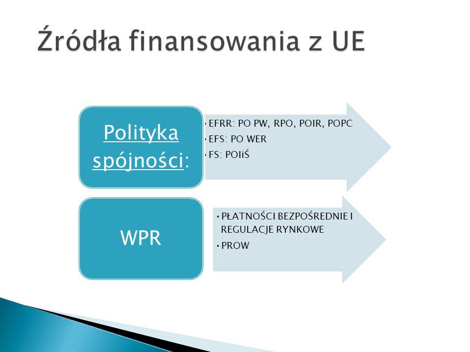 Źródła finansowania z UE
