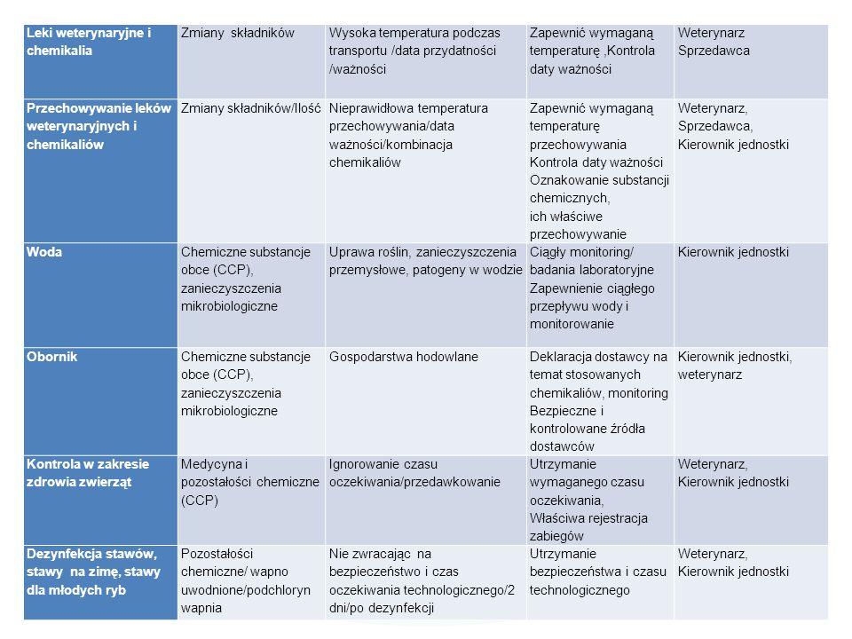 Leki weterynaryjne i chemikalia