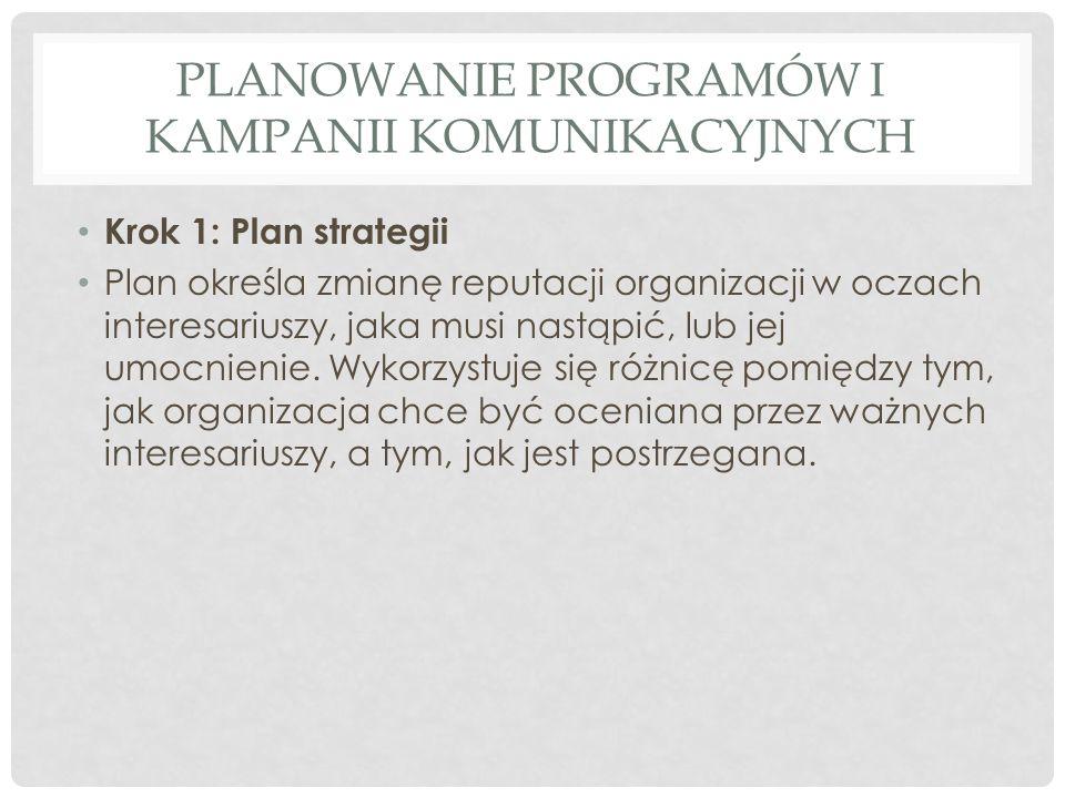 Planowanie programów i kampanii komunikacyjnych