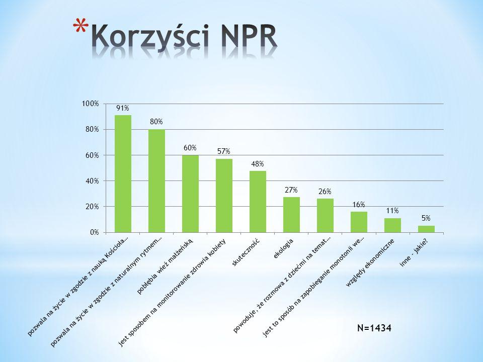Korzyści NPR