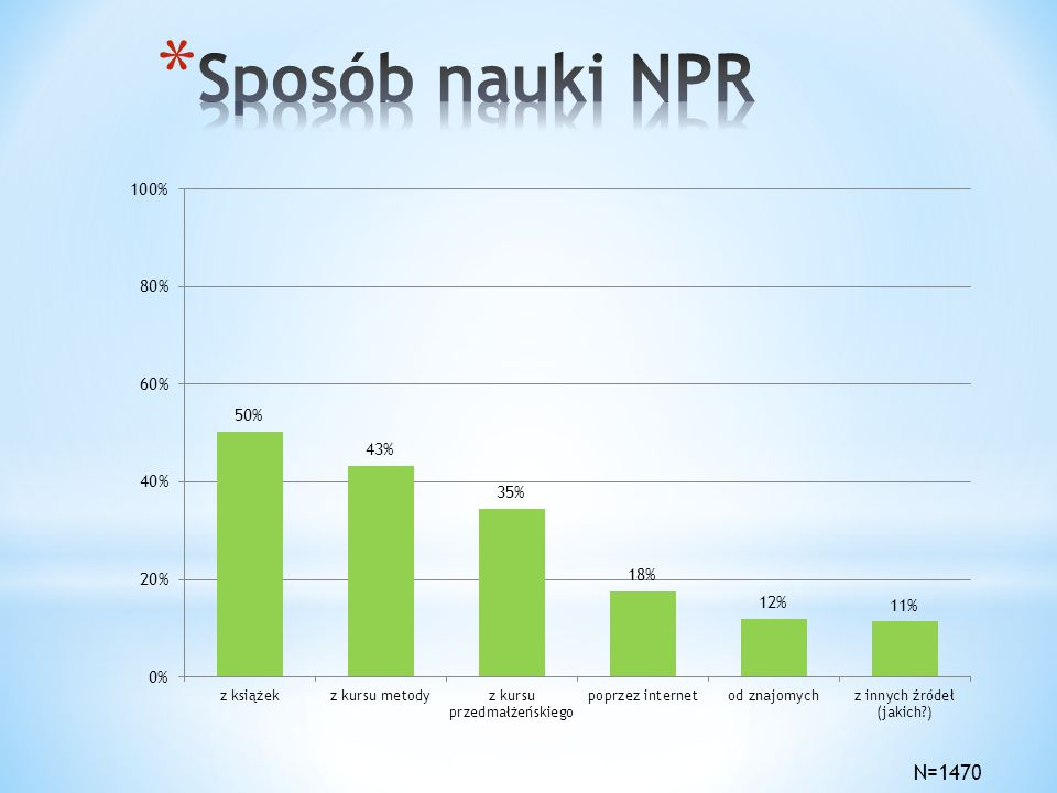 Sposób nauki NPR N=1470