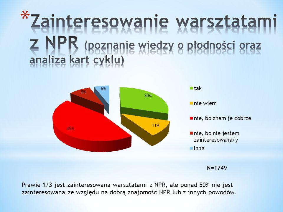 Zainteresowanie warsztatami z NPR (poznanie wiedzy o płodności oraz analiza kart cyklu)