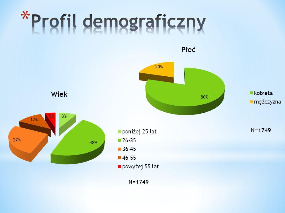 Profil demograficzny Płeć Wiek