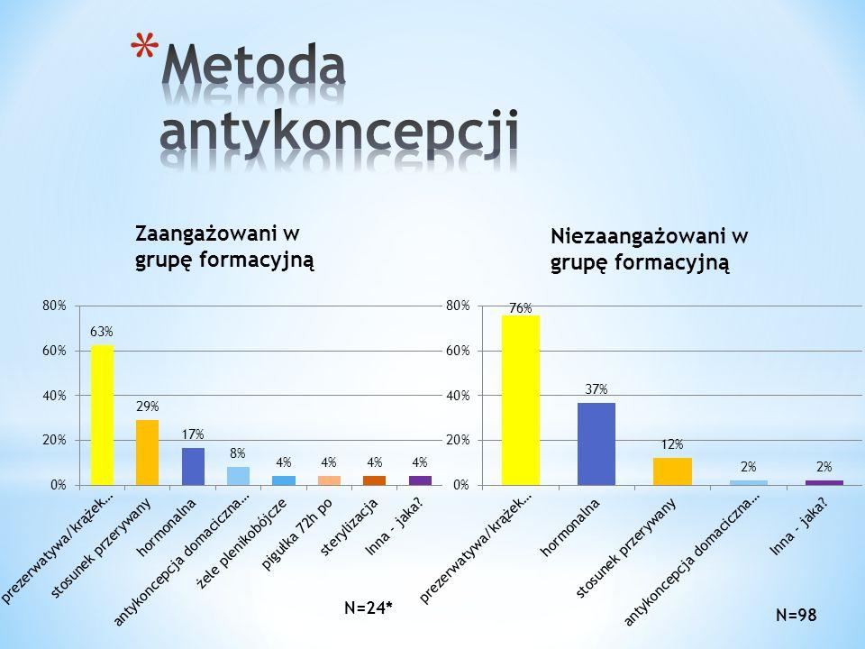 Metoda antykoncepcji Zaangażowani w grupę formacyjną