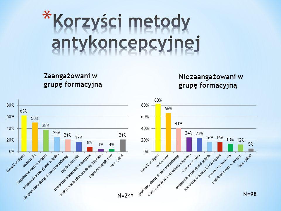 Korzyści metody antykoncepcyjnej