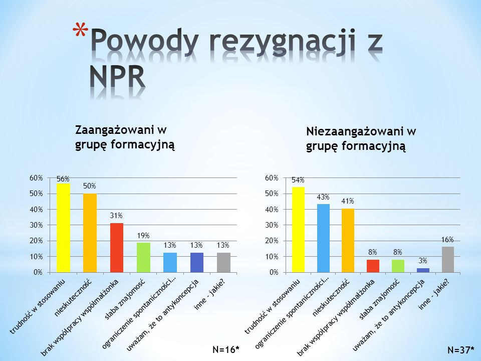 Powody rezygnacji z NPR