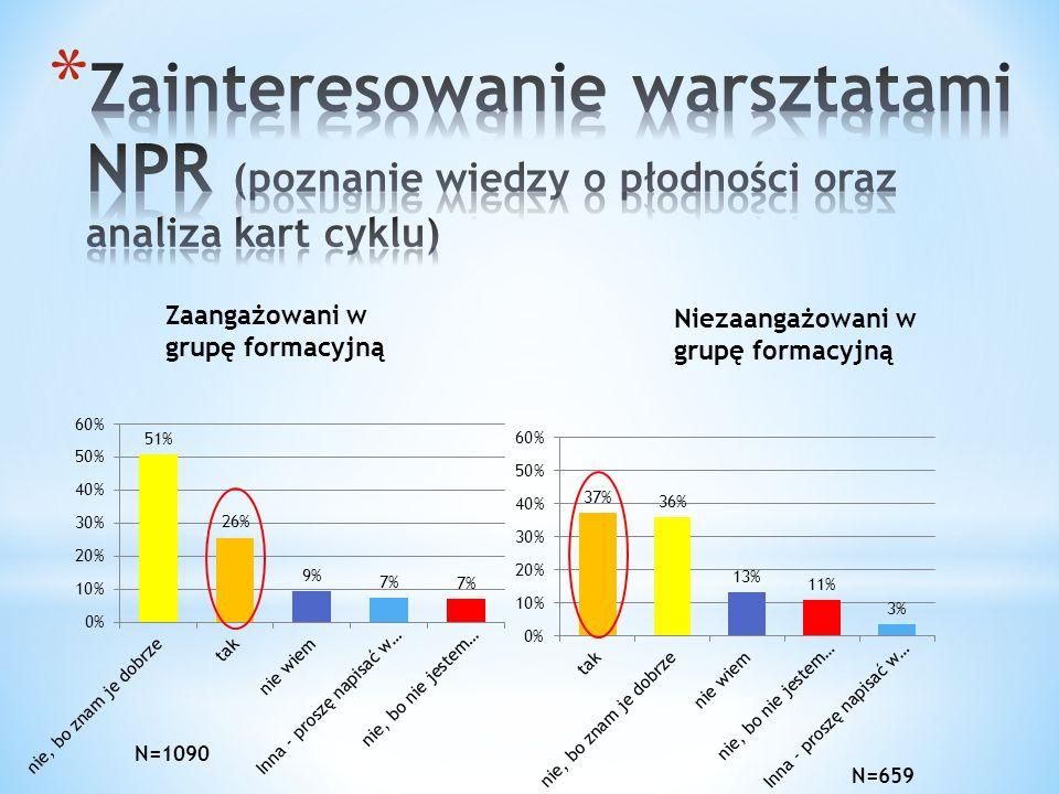 Zainteresowanie warsztatami NPR (poznanie wiedzy o płodności oraz analiza kart cyklu)
