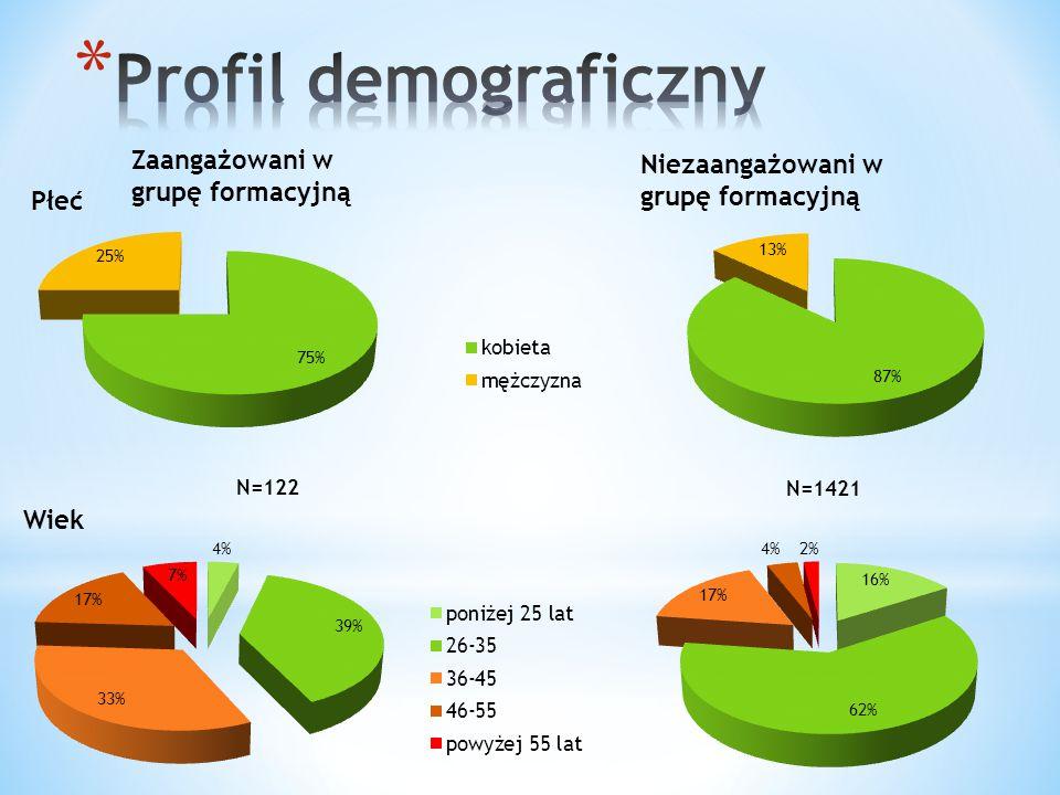 Profil demograficzny Zaangażowani w grupę formacyjną