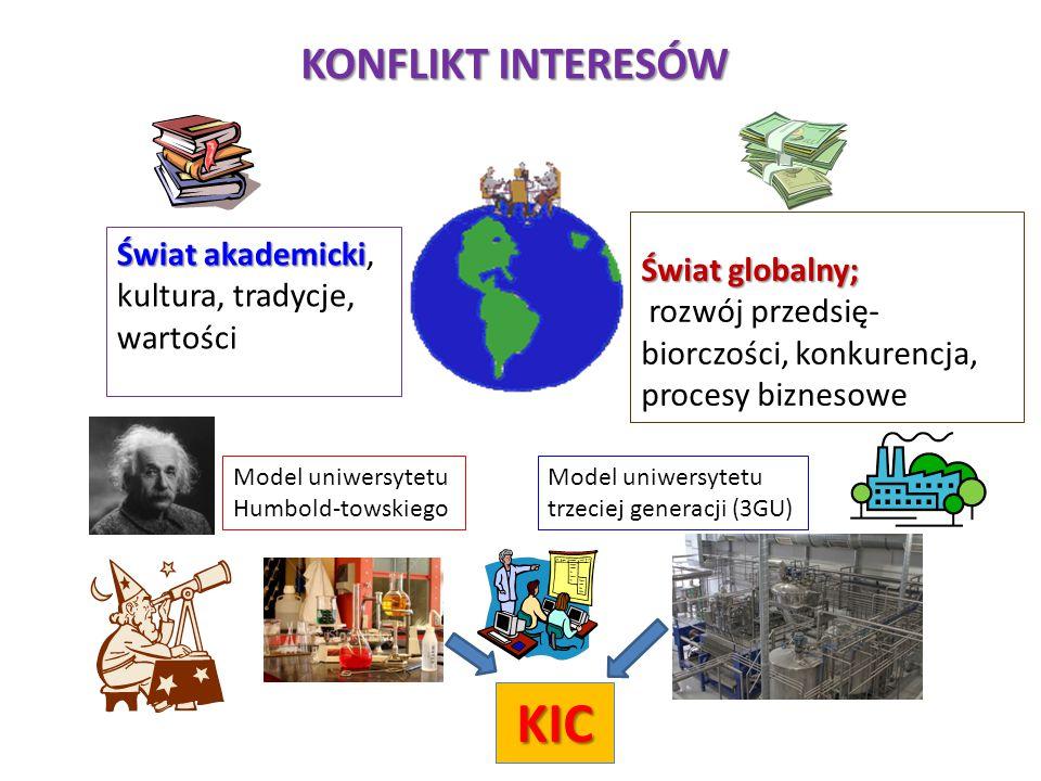 KIC KONFLIKT INTERESÓW Świat akademicki, kultura, tradycje, wartości