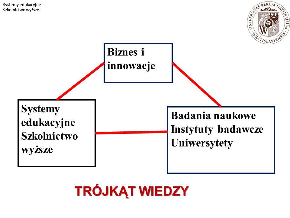 TRÓJKĄT WIEDZY Biznes i innowacje Systemy edukacyjne