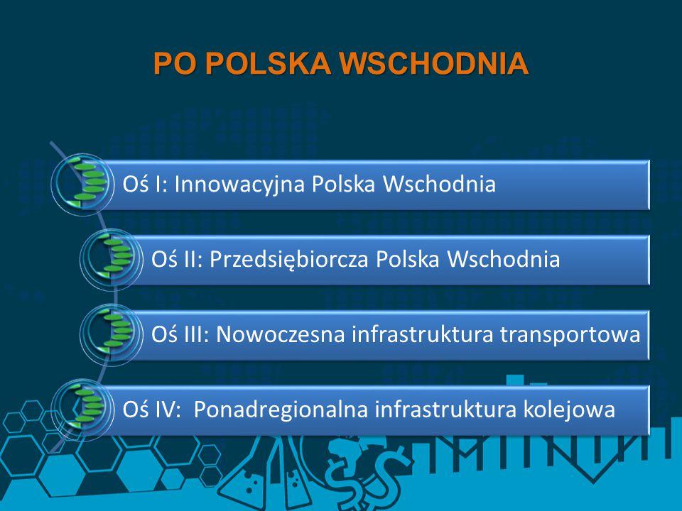 PO POLSKA WSCHODNIA Oś I: Innowacyjna Polska Wschodnia